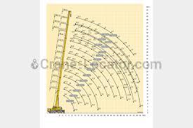 Ltm 1100 4 2 Load Chart All Terrain Mobile Crane Liebherr Ltm 1100 4 2 Look On The