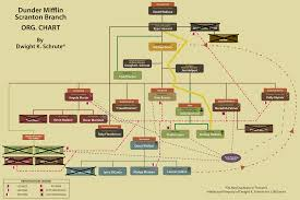 Nbc Organizational Chart Organizational Chart Hilarious Chart By Dwight Schrute