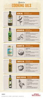 Make The Most Of Your Cooking Oils With Our Handy Chart Of