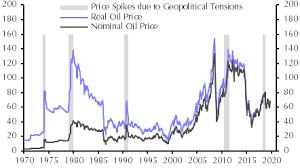 Measuring The Risk Premium In The Oil Price Capital Economics