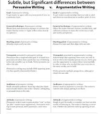 Argumentative Essay Writing Outline. Argumentative Persuasive Essay ...