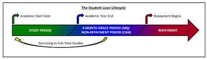 Student Loan Repayment Red Deer College