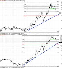 Silver Advanced Chart 20 Year Charts Of Gold Xau And Silver Xag Gold Silver