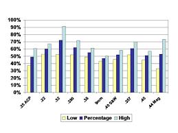 Caliber Power Chart An Alternate Look At Handgun Stopping Power Page 7