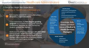 Phd In Healthcare Administration Management 2019