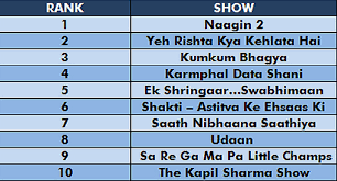 Trp Chart Of This Week The Kapil Sharma Show Records A Major Drop In Its Trp All