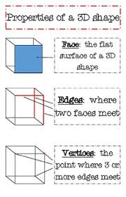 Solid Figures Faces Edges Vertices Chart Faces Vertices Edges Anchor Chart Worksheets Teaching