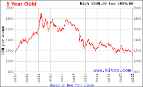 10 Year Chart Gold Prices Price Of Gold Chart Last 10 Years Currency Exchange Rates
