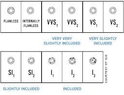 Ring Clarity Chart Diamond Clarity Guide Zales