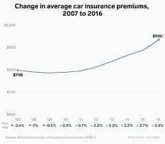 There are currently 109 independent insurance agents in west virginia who are ready to help. What S The Average Cost Of Car Insurance In 2020