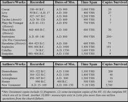 New Testament Manuscripts Chart Archaeological Scientific Evidence Of Bible Chart The