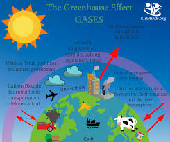 green house effect how to explain the greenhouse effect to kids with printables