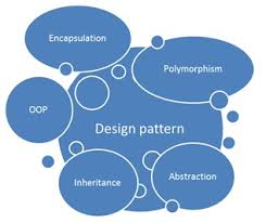 Oop Design Patterns Enchanting Learn C Design Patterns Step By Step With A Project Part 48
