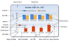Plot Elements Chart Chart Elements
