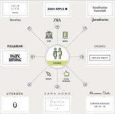 Oysho Size Chart Inditex 2018 Financial Results 2 The Fashion Retailer