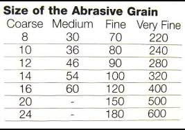 Grit Size Conversion Chart Abrasives Cutting Wheels And Grinding Wheels