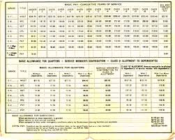 Army Job Pay Chart Full Hd Army Pay Chart 2014 With Dependents 2 1 Wallpapers