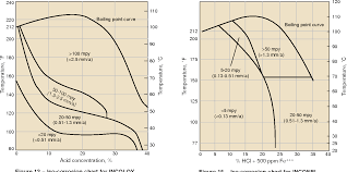 Figure 13 From Wrought Nickel Products The Inconel