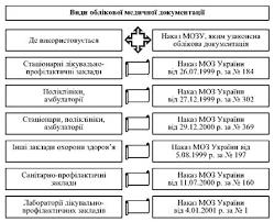 Медико статистична інформація Менеджмент у галузі охорони здоров  Види облікової медичної документації представлено на рис 10 7 Заповнення та ведення всіх форм первинної медичної документації проводиться згідно з