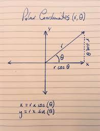 A Simple Way To Make A Radar Chart The Data School
