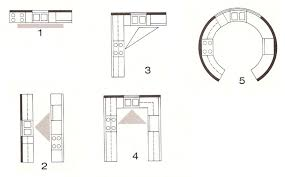 basic kitchen design layouts. Kitchen Layouts Basic Design