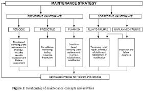 Preventive Maintenance Process Flow Chart Maintenance Strategy Preventive Maintenance Design Theory
