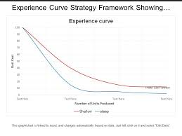 Curve Number Chart Experience Curve Strategy Framework Showing Graph With