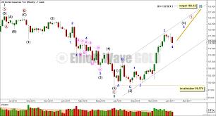 Usd Jpy Monthly Chart Elliott Wave Counts Usdjpy Elliott Wave Gold