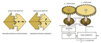 An Elementary Guide To Gear Inspection Gear Solutions