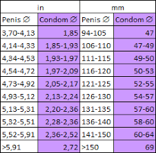 Condoms Size Chart Condom Size And Facts Determination Of A Correct Measuring