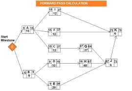 Pert Chart Formula Pert Method Program Evaluation And Review Technique