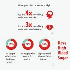 Hypertension High Blood Pressure Charts Symptoms Diet Medication