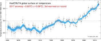 Tim Osborn Hadcrut4 Global Temperature Graphs
