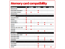 Nikon D800 Lens Compatibility Chart Memory Card Compatibility Chart For Canon Dslrs Camera