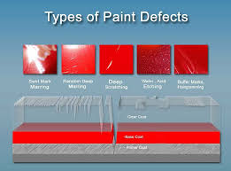 Types of paints White Types Of Paint Defectsjpg House Painting Tutorials Paint Correction Darien Detail Detailing Paint Protection Experts
