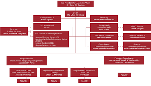 Cithm Organizational Chart Lyceum Of The Philippines Laguna