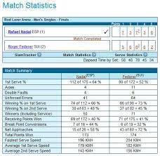 Tennis Match Charting Software How To Analyze A Tennis Match
