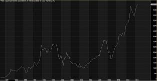 Bar Chart Financephilippines