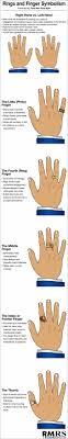 ring finger & symbolism infographic ring finger, infographic and Wedding Ring Finger Guys ring finger & symbolism infographic wedding ring finger swelling