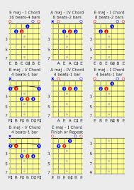 What Is A Progression Chart Blues Guitar Chords