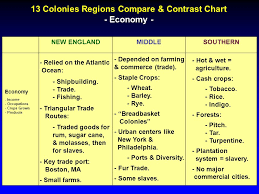 Settlement Of The New England Colonies Chart 13 Colonies Regions Compare Contrast Chart Ppt Video