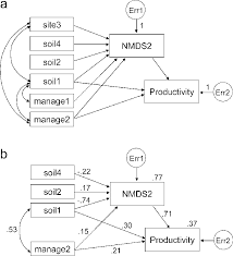 structural equation modelling cf table 5 a initial model single headed arrows indicate paths double headed arrows show covariances that were included