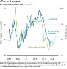 Oil Price Chart 2017 Impact Of Higher Oil Prices Blackrock Blog