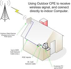 power over ethernet outdoor access point outdoor client device if you plan on only having one computer in your home that needs wireless internet access then you will not need an indoor wireless router installed at your