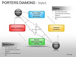 Powerpoint Templates Success Porters Diamond Ppt Themes Powerpoint