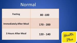 Credible Diabetes Range After Eating Blood Sugar Level Chart