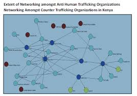 social networking amongst counter human trafficking organisations  a diagram showing the extent of networking to counter human trafficking