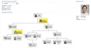 Sharepoint 2013 Organization Chart Web Part Sharepoint Reviews Sharepoint Org Chart