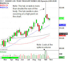 Key Stock Size Chart Three Key Clues To A Topping Tail Pattern Blog Posts