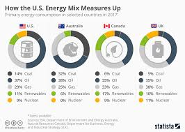 Chart How The U S Energy Mix Measures Up Statista